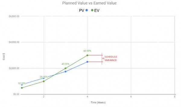 Earned Value vs Planned Value