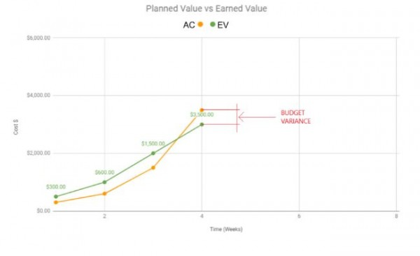 Earned Value vs Actual Cost